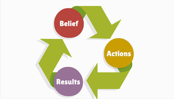 Belief-Action-Results