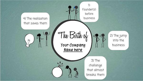 Anatomy of a brand story