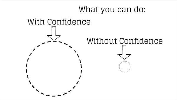 howtobuildconfidencearticle