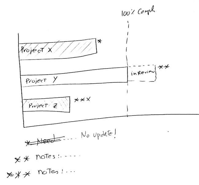 GnattChart-For Impromtu meeting Updates