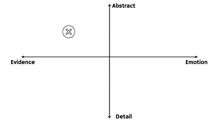 Strategic Communication Leadership Style