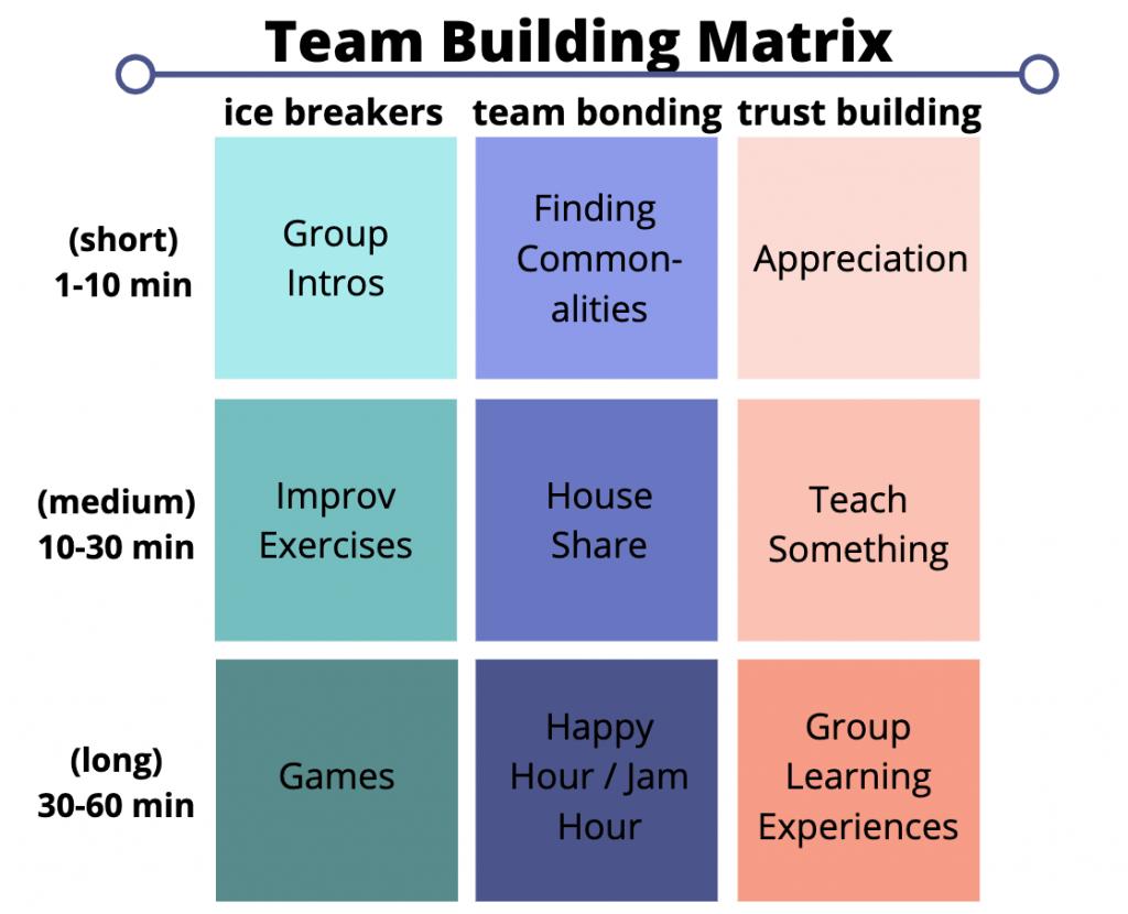 Teambuildingmatrix