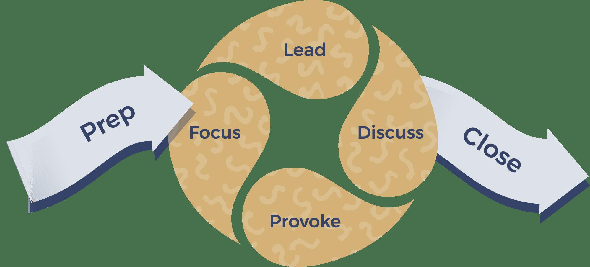facilitation-training-diagram
