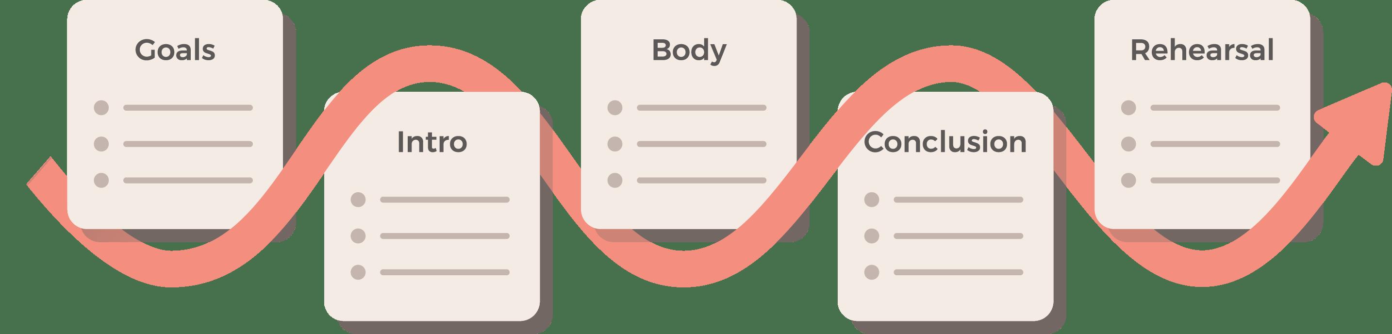 messaging-training-diagram