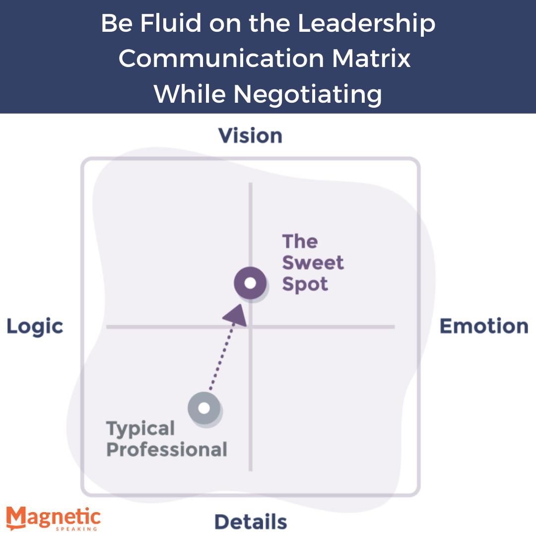 Leadership-Communication-Matrix-for-Sales-communication-skills