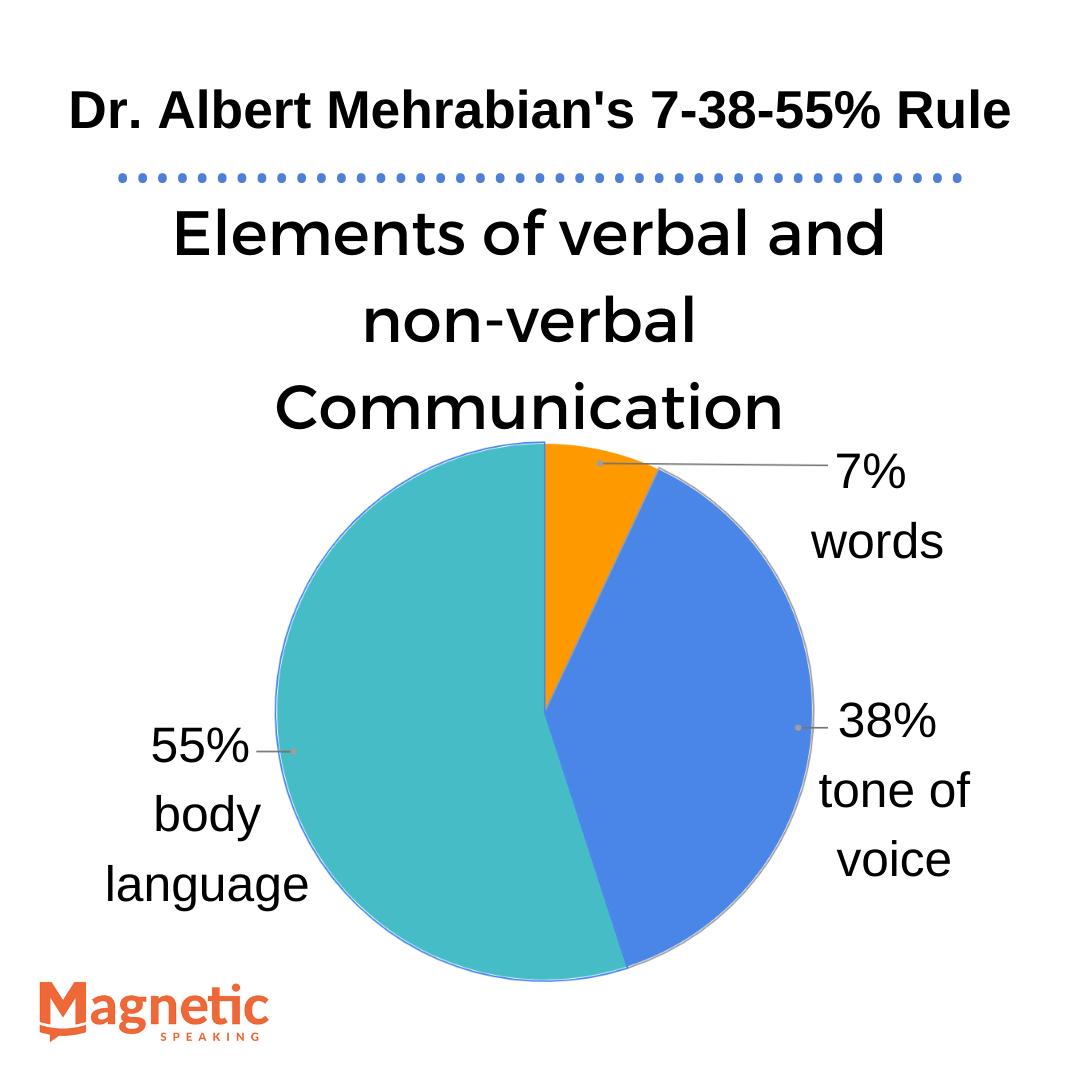 virtual-presence-nonverbal-communication